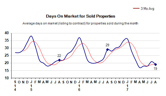 august-2017-days-on-market-for-sold-properties