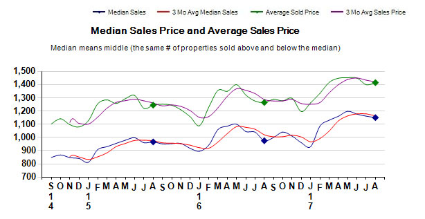 august-2017-median-sales-price-and-average-sales-price