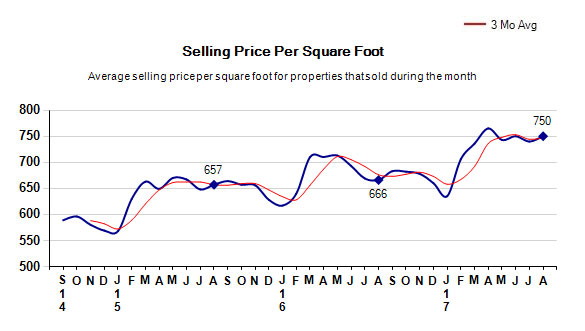 august-2017-selling-price-per-square-foot