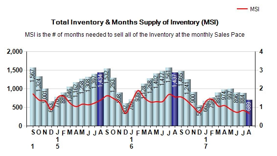 august-2017-total-inventory-and-months-of-supply
