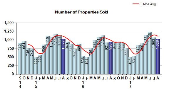 august-2017number-of-properties-sold