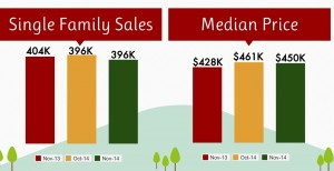 november 2014 real estate housing sales,san jose real estate agent