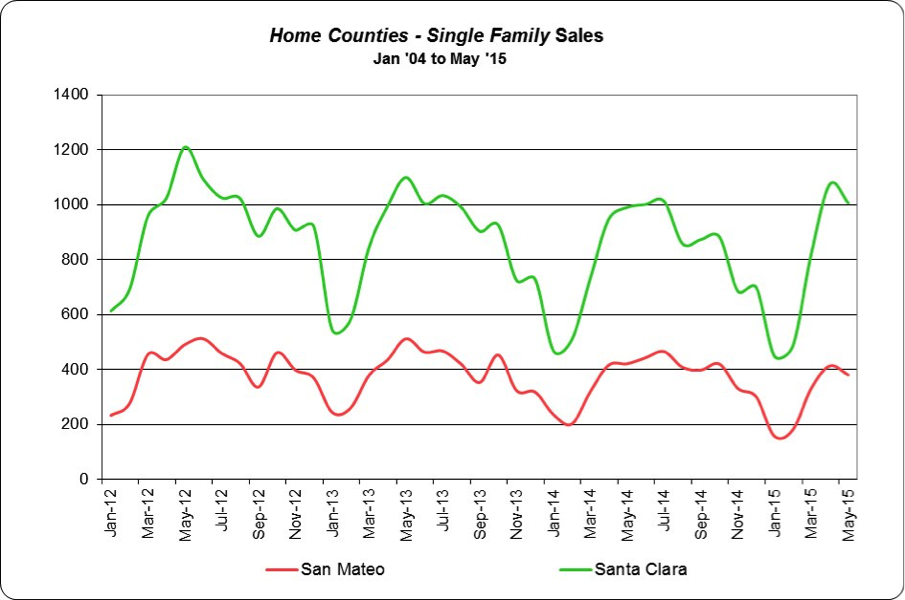 jewish singles in santa clara county The rental market for single-family dwellings in santa clara county produced the second-lowest returns to the owner of any place in the united states here's what that means for investors.