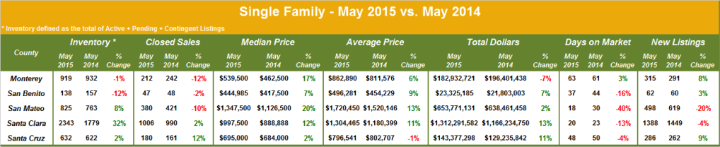 Single-Family-Homes-May-2015-vs-May-2014