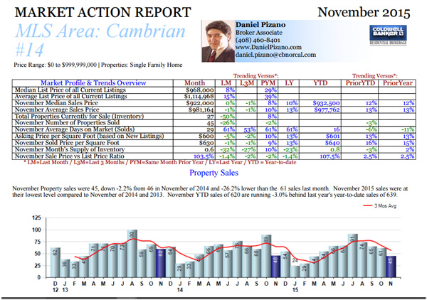 cambrian-november-2015-real-estate-sales
