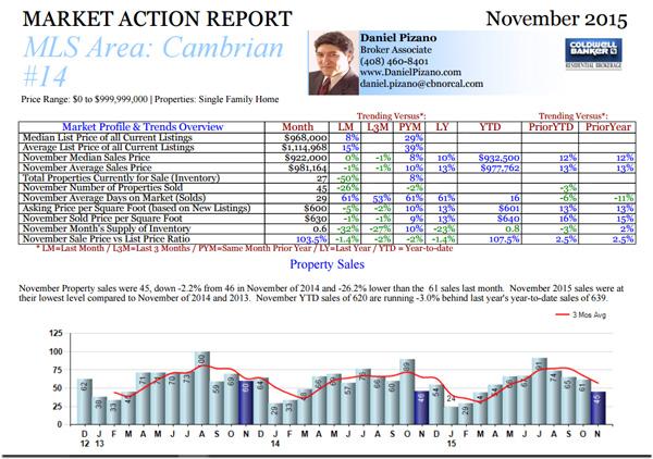 cambrian-november-2015-real-estate-sales